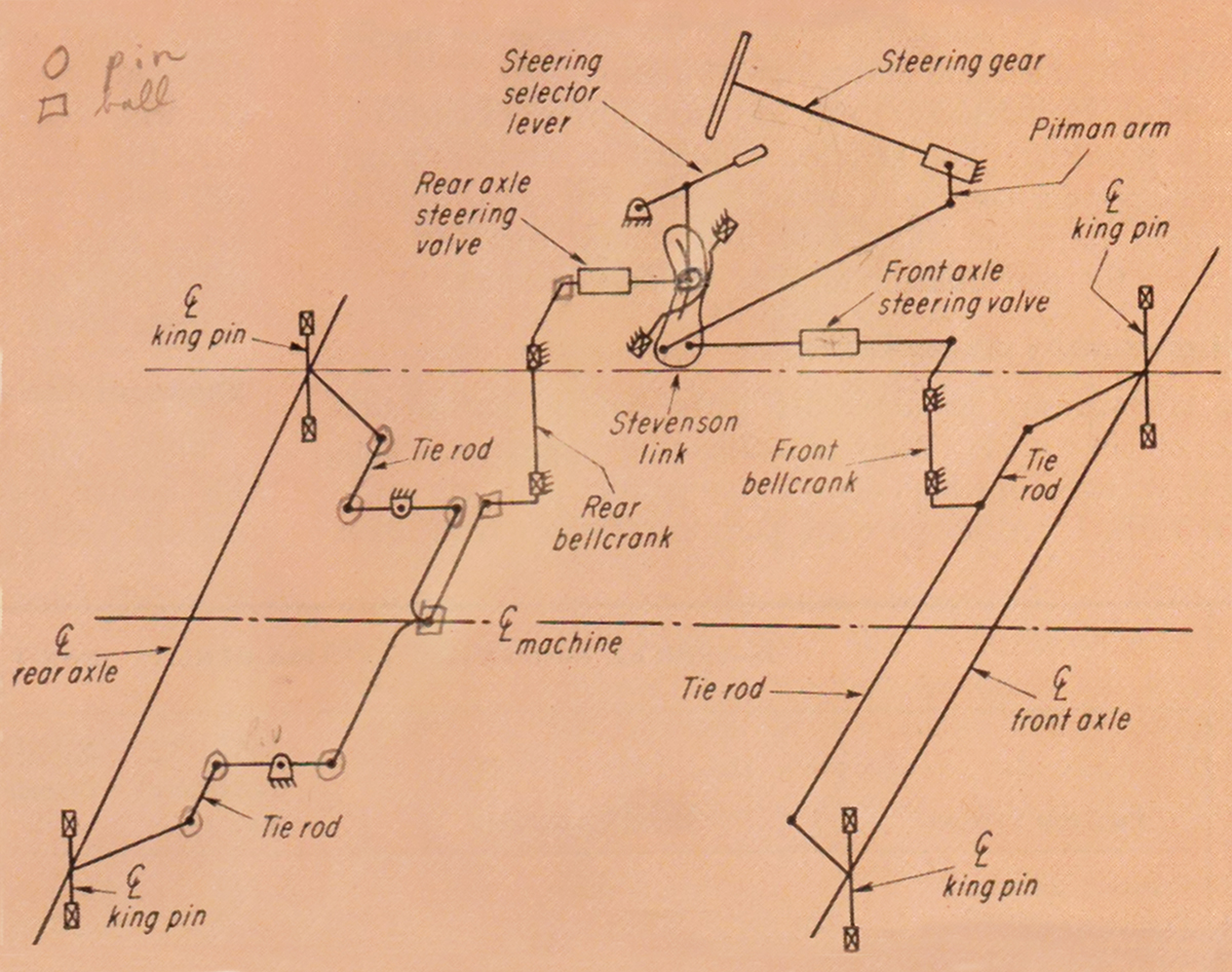 The Ih Hough Connection And Infamous 4300 Octane Press International Farmall 560 Tractor Wiring Diagram A Schematic Drawing Of 4300s Unique Hydraulic Steering System That Allowed Front Wheel Four Oblique Coordinated